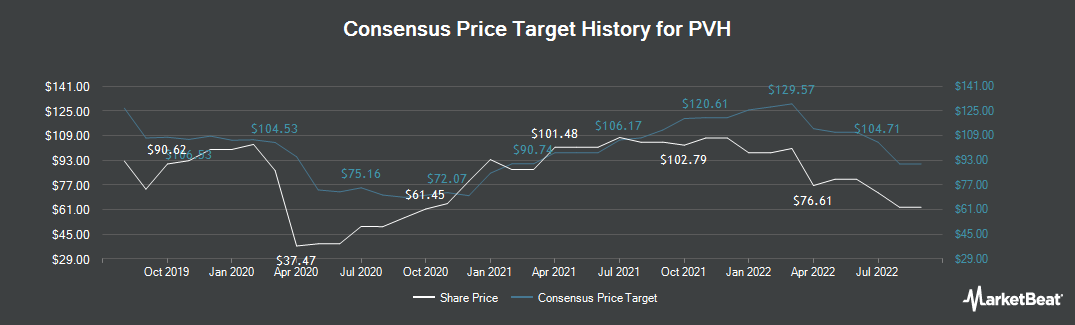 Price Target History for PVH Corp. (NYSE:PVH)
