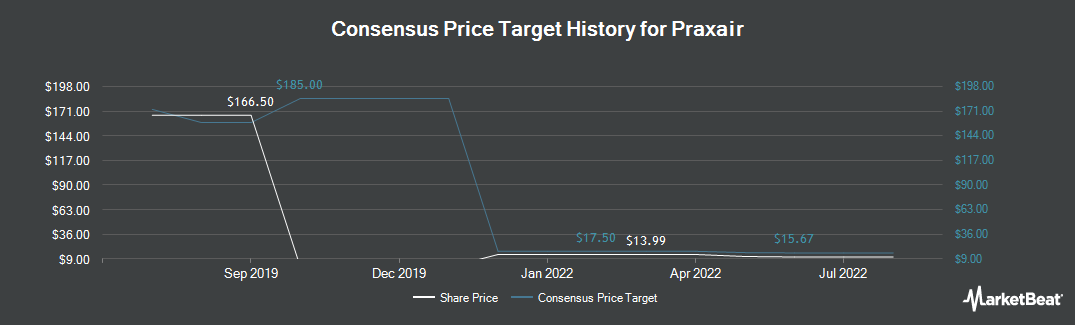 Price Target History for Praxair (NYSE:PX)