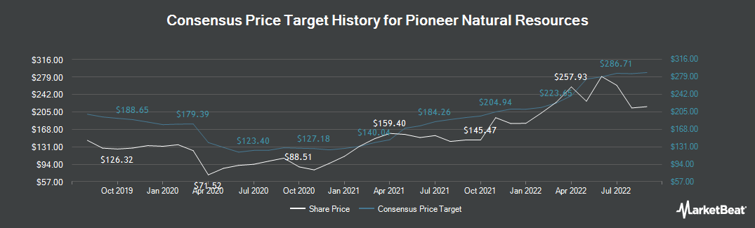 Price Target History for Pioneer Natural Resources Company (NYSE:PXD)