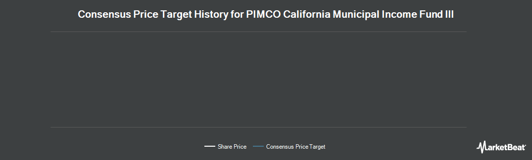 Price Target History for Pimco CA Muni. Income Fund III (NYSE:PZC)