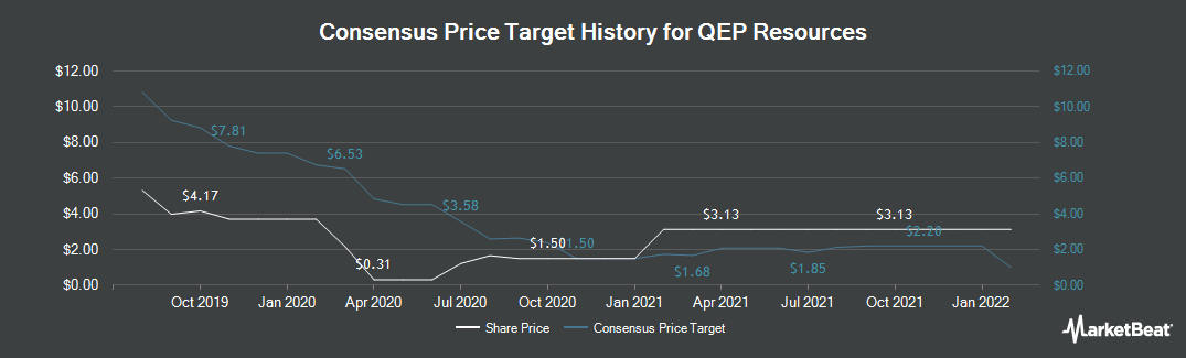 Price Target History for Qep Resources (NYSE:QEP)