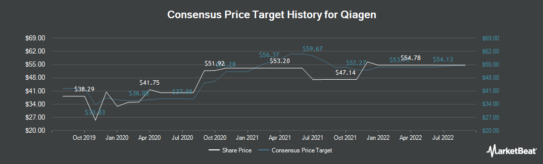 Price Target History for Qiagen (NYSE:QGEN)