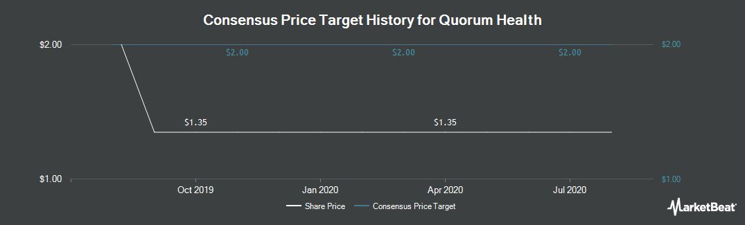 Price Target History for Quorum Health (NYSE:QHC)