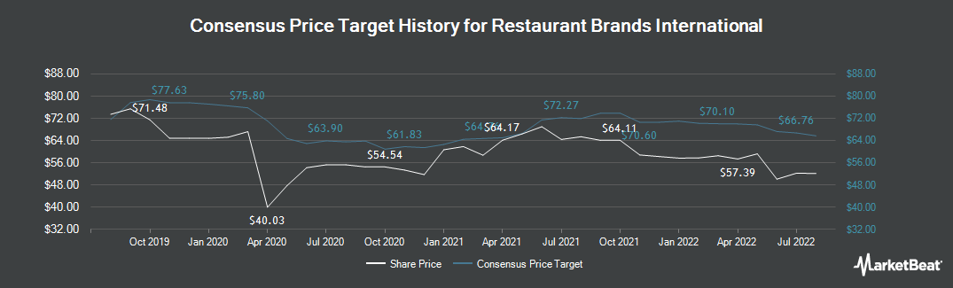 Price Target History for Restaurant Brands International (NYSE:QSR)