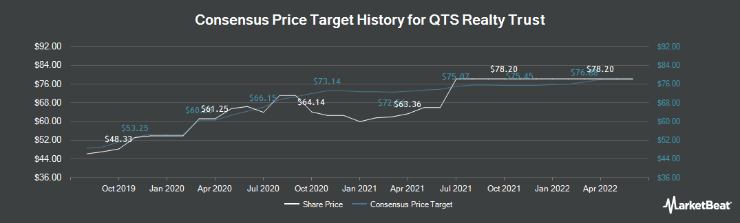 Price Target History for QTS Realty Trust (NYSE:QTS)