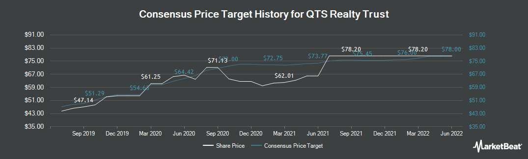 Price Target History for QTS Realty Trust Inc Class A (NYSE:QTS)
