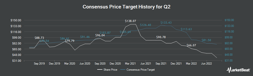 Price Target History for Q2 Holdings (NYSE:QTWO)