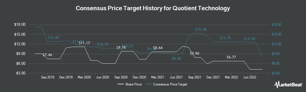 Price Target History for Quotient Technology (NYSE:QUOT)