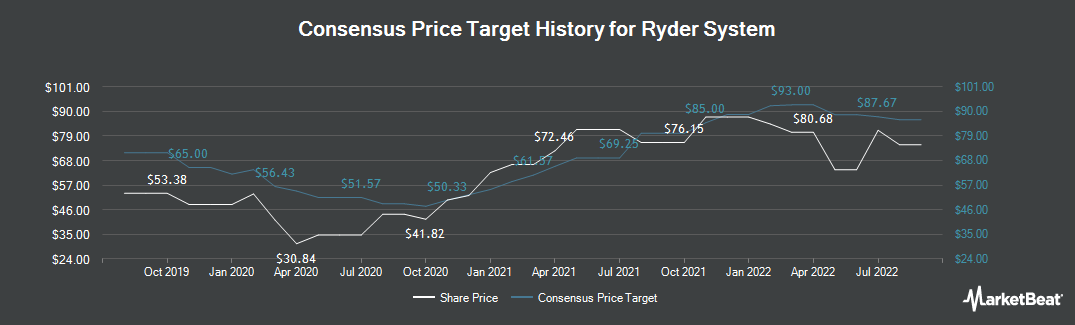Price Target History for Ryder System (NYSE:R)