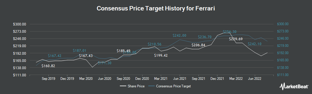 Price Target History for Ferrari (NYSE:RACE)