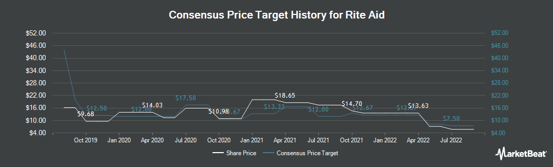 Price Target History for Rite Aid Corporation (NYSE:RAD)