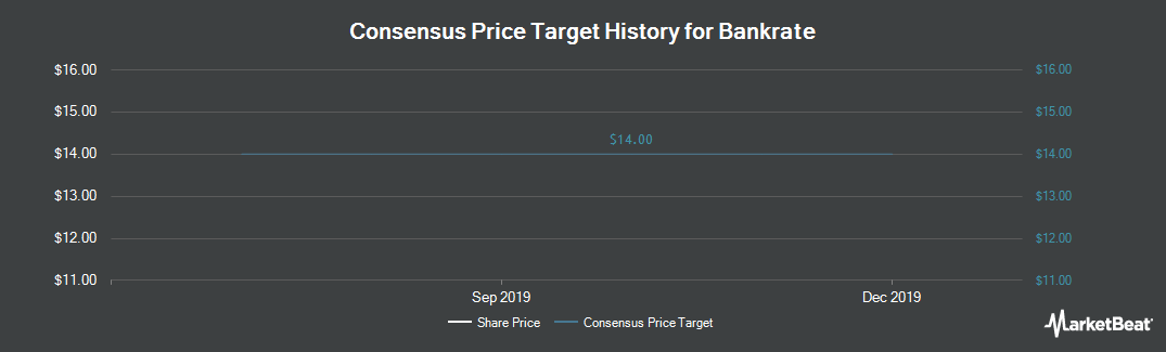Price Target History for Bankrate (NYSE:RATE)