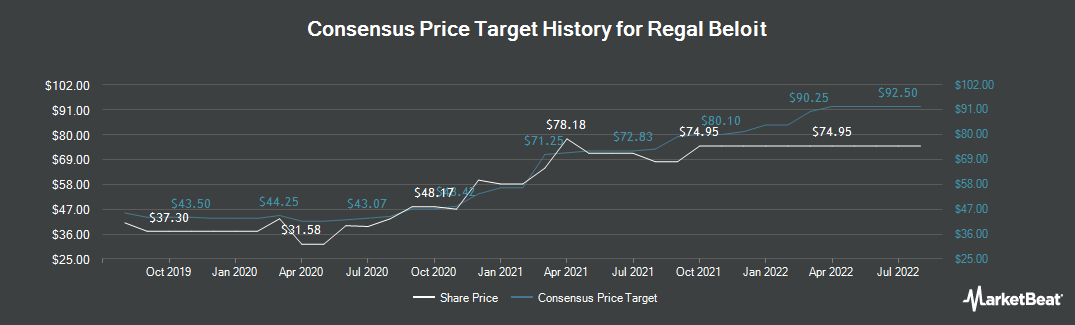 Price Target History for Regal Beloit (NYSE:RBC)