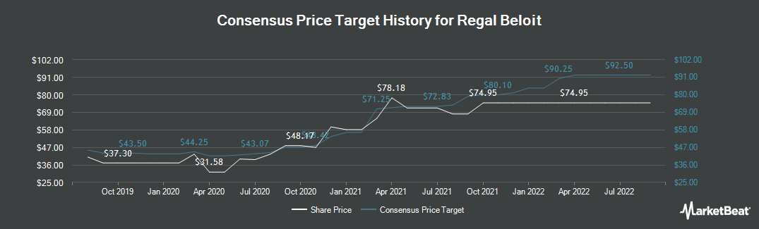 Price Target History for Regal Beloit Corporation (NYSE:RBC)