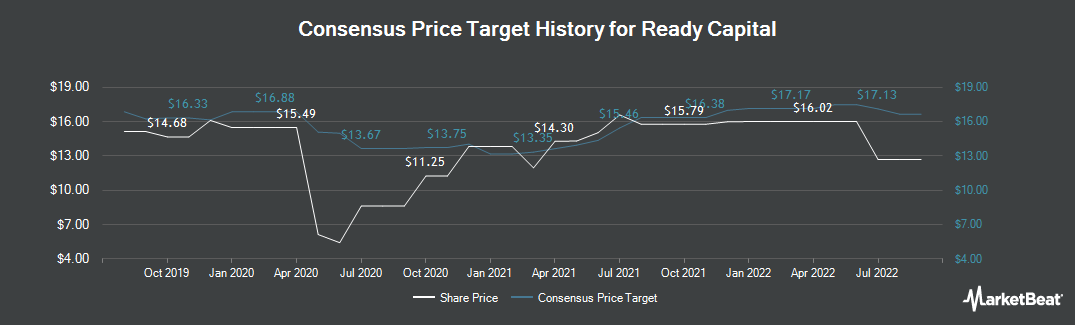 Price Target History for Ready Capital (NYSE:RC)