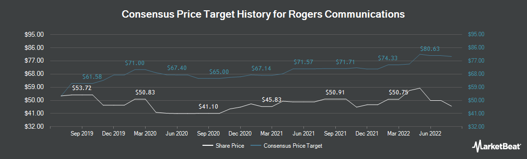 Price Target History for Rogers Communications (NYSE:RCI)