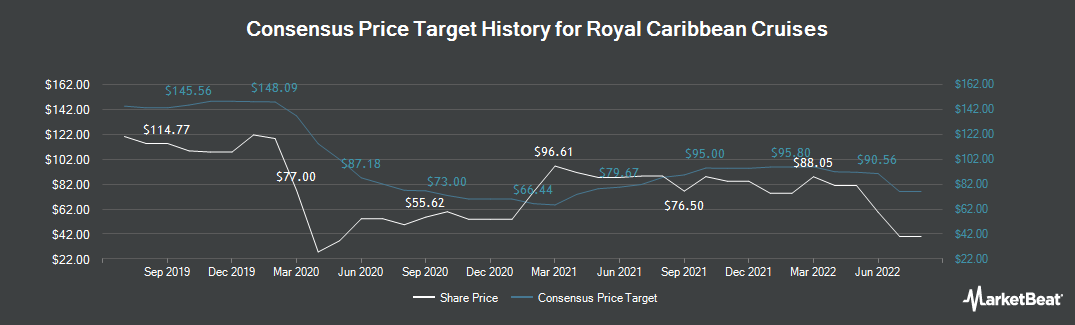 Price Target History for Royal Caribbean Cruises (NYSE:RCL)