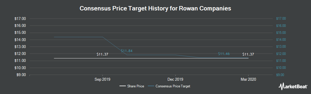 Price Target History for Rowan Companies PLC (NYSE:RDC)