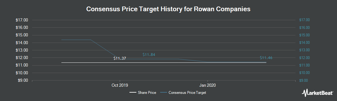 Price Target History for Rowan Companies (NYSE:RDC)