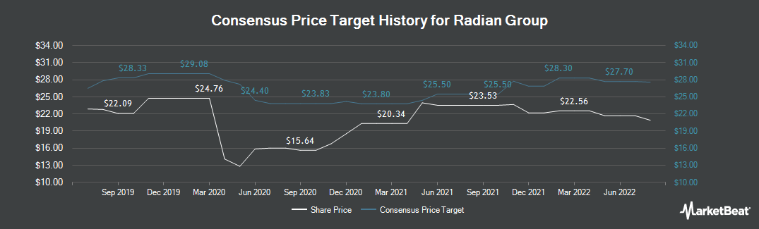 Price Target History for Radian Group (NYSE:RDN)