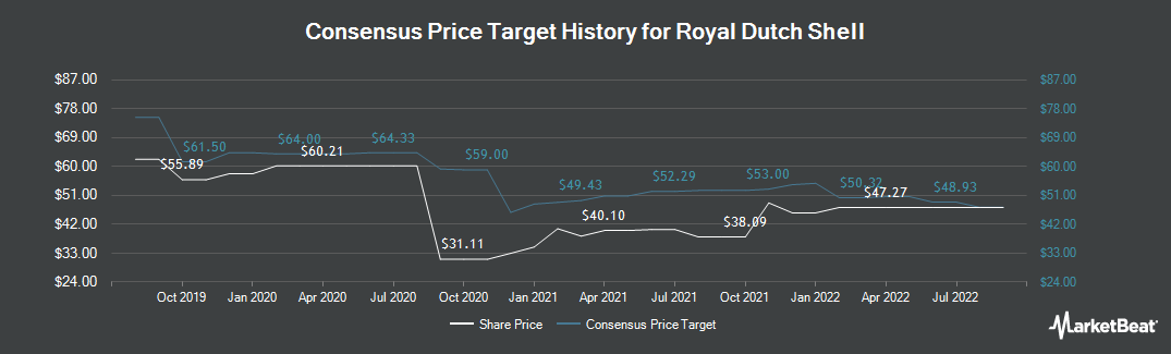 Price Target History for Royal Dutch Shell (NYSE:RDS.A)