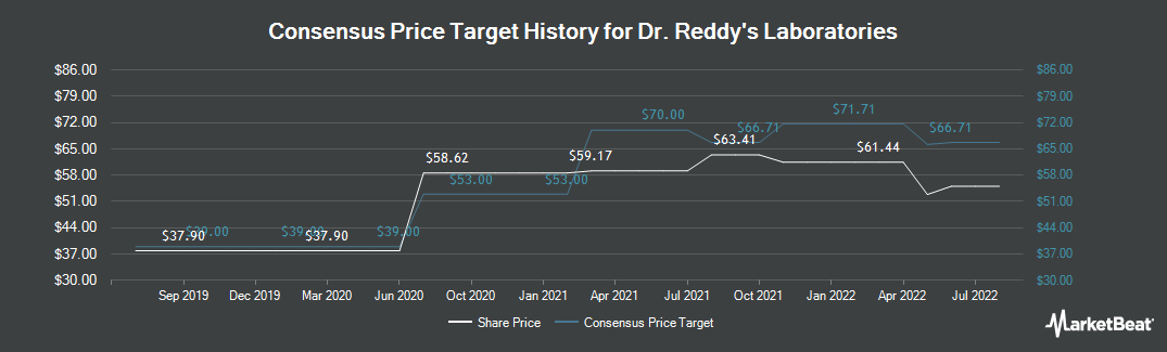 Price Target History for Dr. Reddy`s Laboratories (NYSE:RDY)