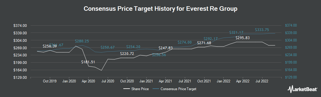 Price Target History for Everest Re Group (NYSE:RE)