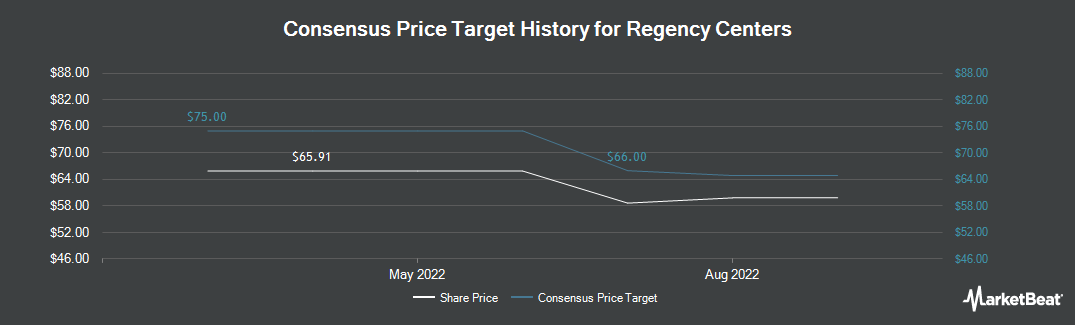 Price Target History for Regency Centers (NYSE:REG)