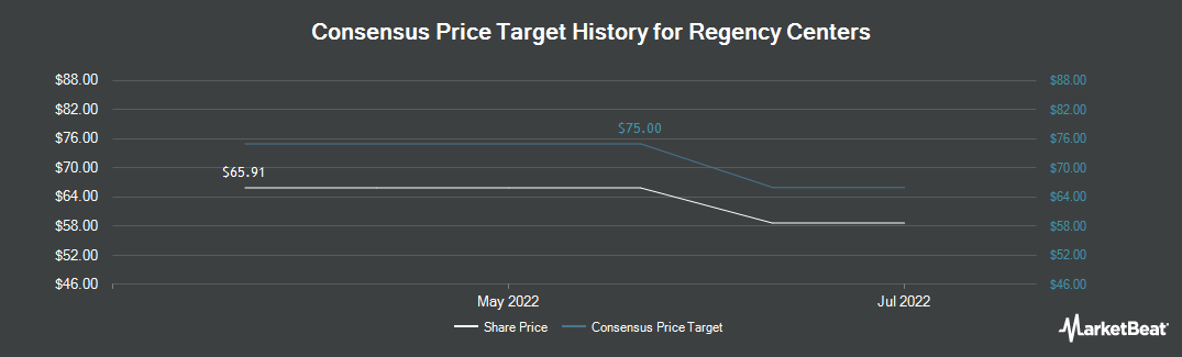 Price Target History for Regency Centers Corporation (NYSE:REG)