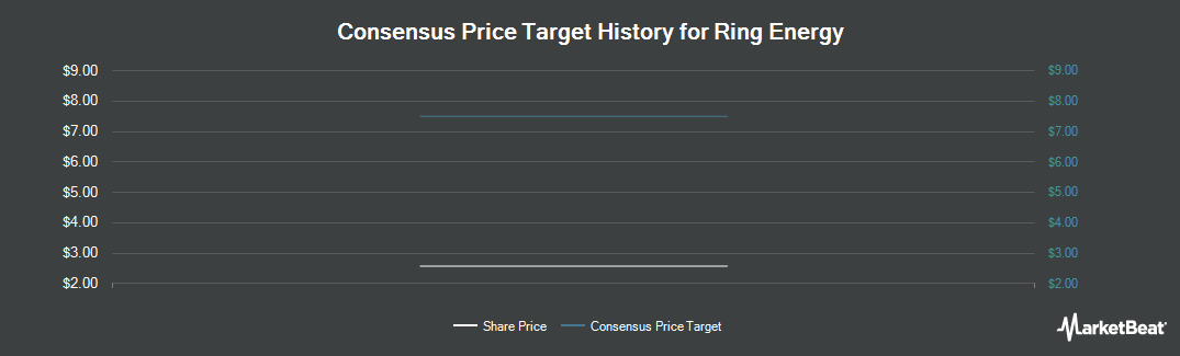 Price Target History for Ring Energy (NYSE:REI)