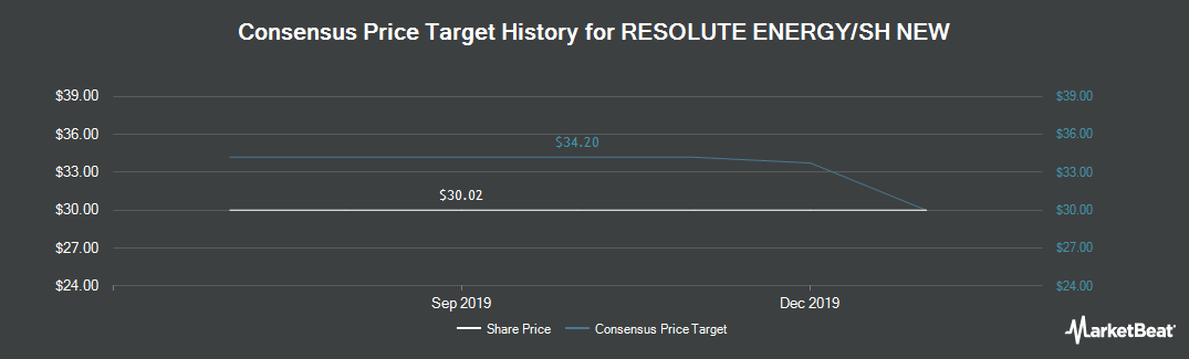 Price Target History for Resolute Energy (NYSE:REN)