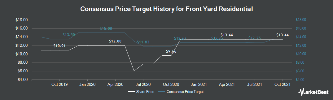 Price Target History for Altisource Residential Corporation (NYSE:RESI)