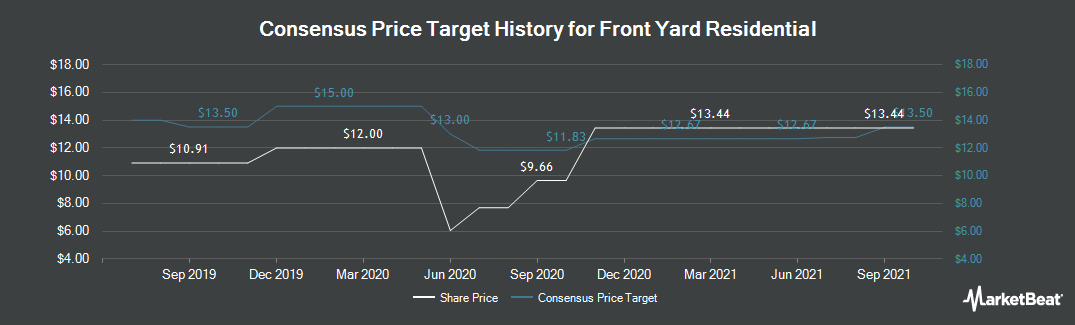Price Target History for Altisource Residential (NYSE:RESI)
