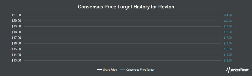 Price Target History for Revlon (NYSE:REV)