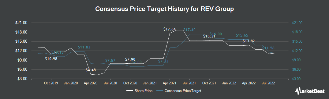 Price Target History for REV Group (NYSE:REVG)