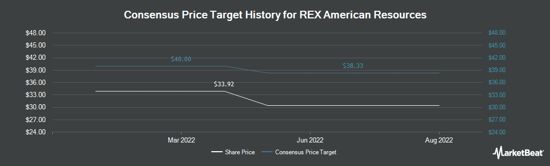 Price Target History for REX American Resources (NYSE:REX)
