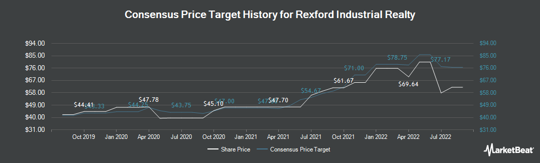 Price Target History for Rexford Industrial Realty (NYSE:REXR)