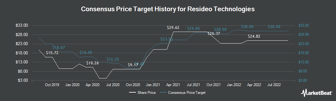 Price Target History for Resideo Technologies (NYSE:REZI)