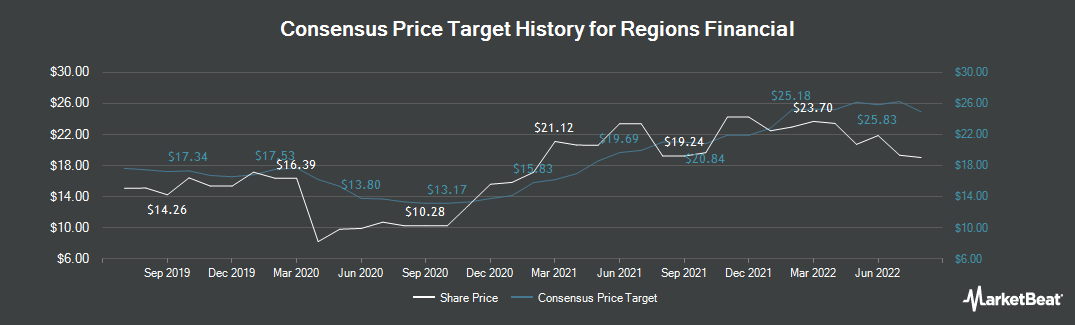 Price Target History for Regions Financial (NYSE:RF)