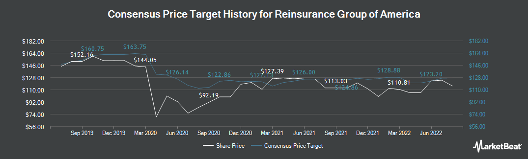 Price Target History for Reinsurance Group of America, Incorporated (NYSE:RGA)