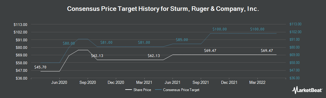 Price Target History for Sturm Ruger & Co (NYSE:RGR)