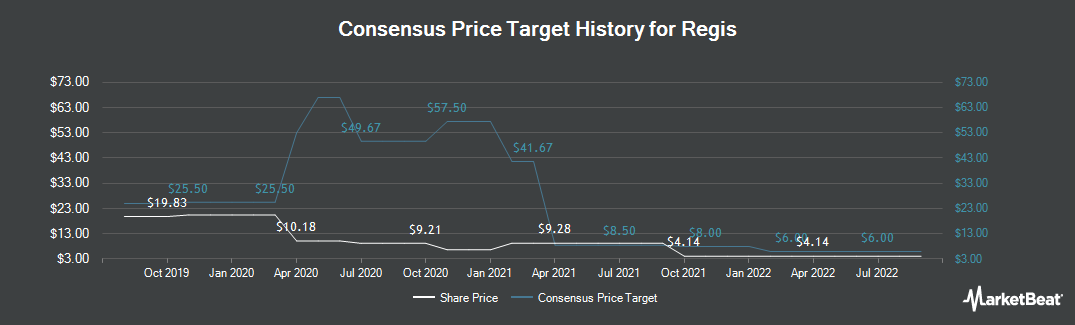 Price Target History for Regis Corporation (NYSE:RGS)