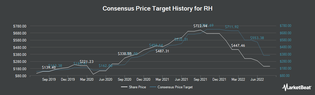 Price Target History for Restoration Hardware Holdings (NYSE:RH)