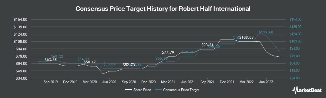 Price Target History for Robert Half International (NYSE:RHI)