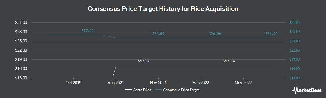 Price Target History for Rice Energy (NYSE:RICE)