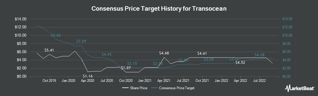 Price Target History for Transocean (NYSE:RIG)
