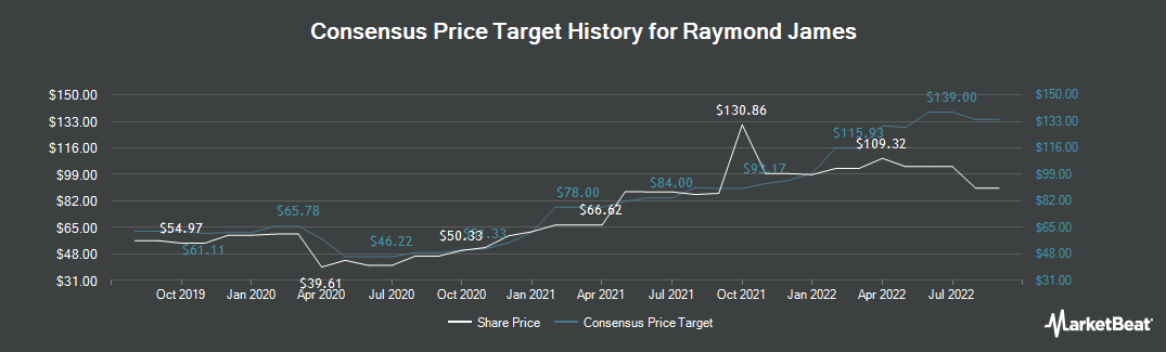 Price Target History for Raymond James Financial (NYSE:RJF)