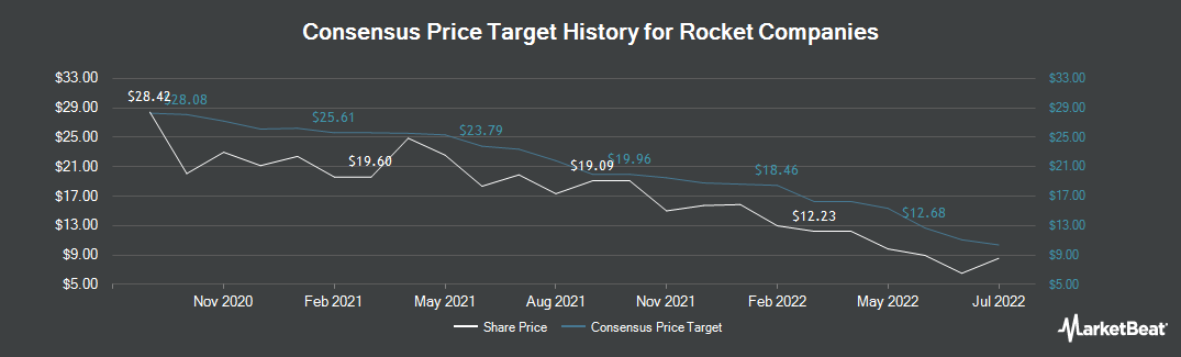 Price Target History for Rock-Tenn Company (NYSE:RKT)