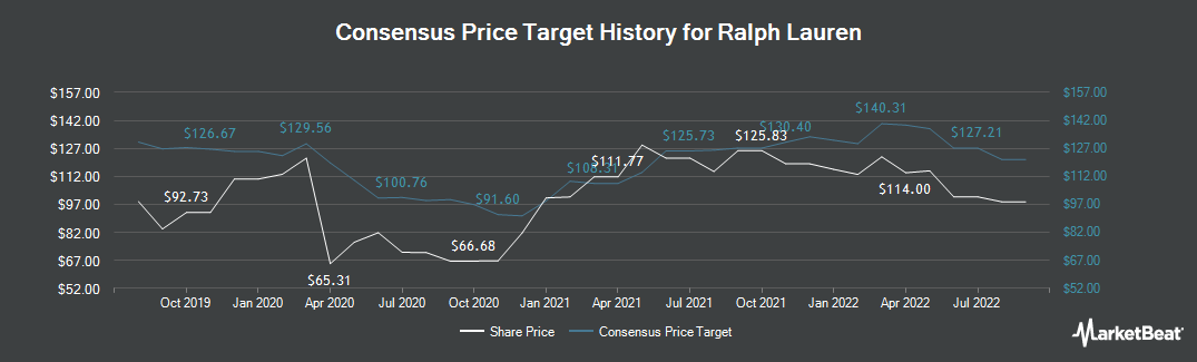 Price Target History for Ralph Lauren Corporation (NYSE:RL)
