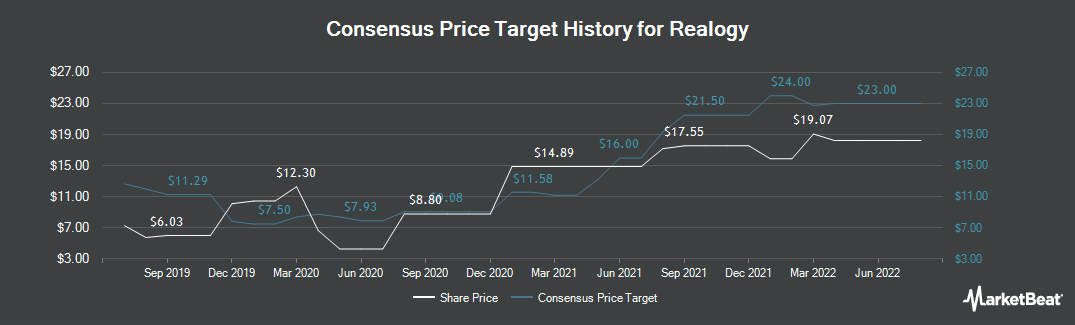 Price Target History for Realogy Holdings Corp. (NYSE:RLGY)